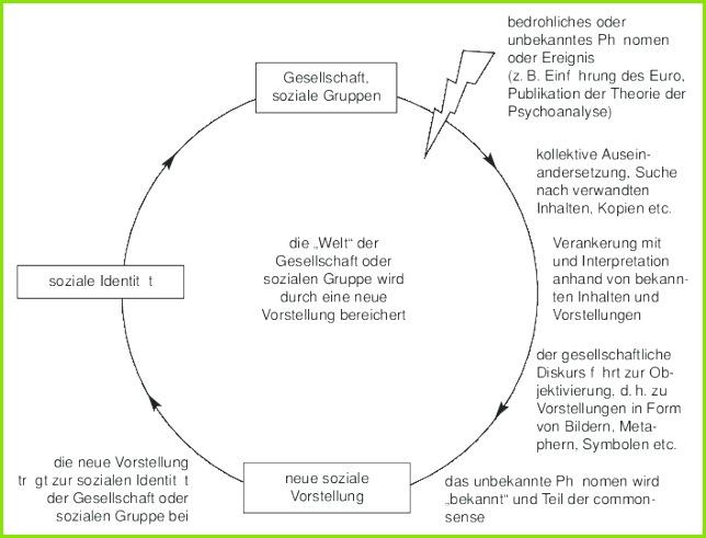 Abbildung 1 Soziogenese sozialer Repräsentationen nach Wagner et al 1999 S