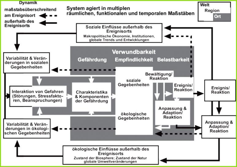 Abb 7 9 Verwundbarkeitsmodell für gekoppelte Mensch Umwelt Systeme nach Turner et al