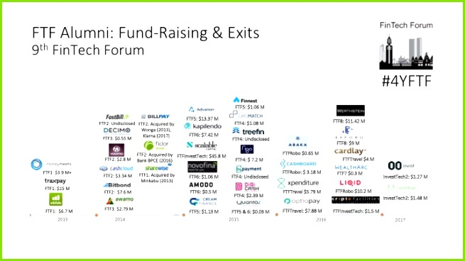Blog FinTech Forum