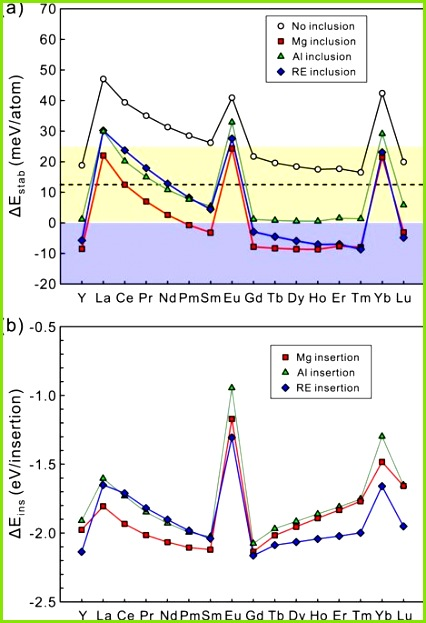 a Stability factor ΔEstab and b insertion energy ΔEins for the 18R LPSO type Mg Al RE OD phase Blue and yellow bands in a indicate the regions with