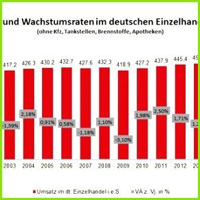 Abbildung 7 Entwicklung des Marktvolumen des deutschen Einzelhandels i e S Quelle Handelsverband Deutschland
