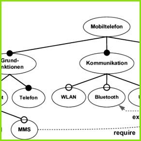 Abbildung 1 Featuremodell des Anwendungsbeispiels das Handy verschiedene Grundfunktionen Kommunikations Funktionalitäten und Extras