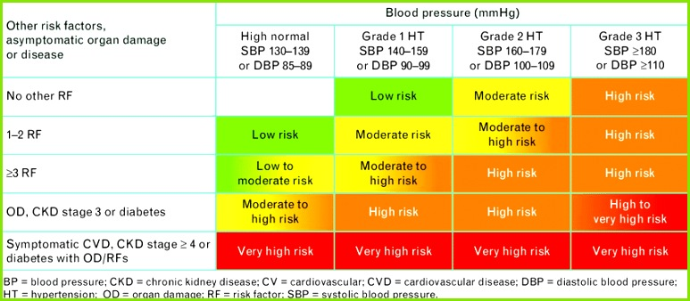 Stratification of total CV risk in categories of low moderate high and very high risk according to SBP and DBP and prevalence of RFs asymptomatic OD