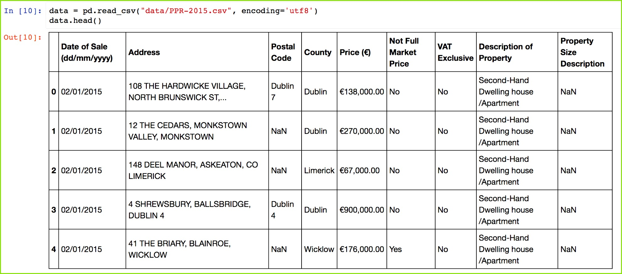 Sample geocoding data ed from the Irish property price register Note the column