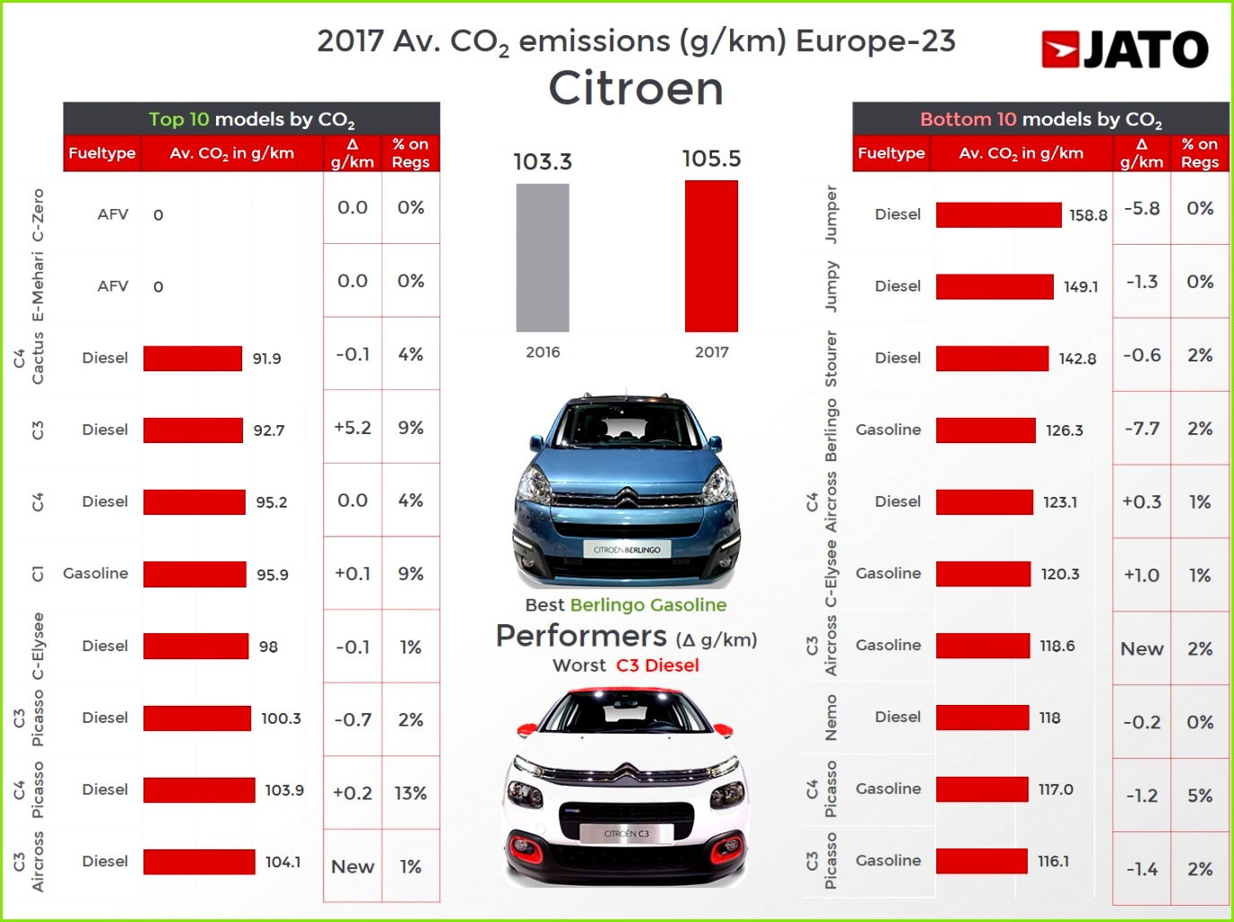 Citroen s top 5 best sellers posted increases in their average in 2017 The C3 gasoline C4 Picasso sel C1 gasoline C3 sel and C4 Cactus gasoline