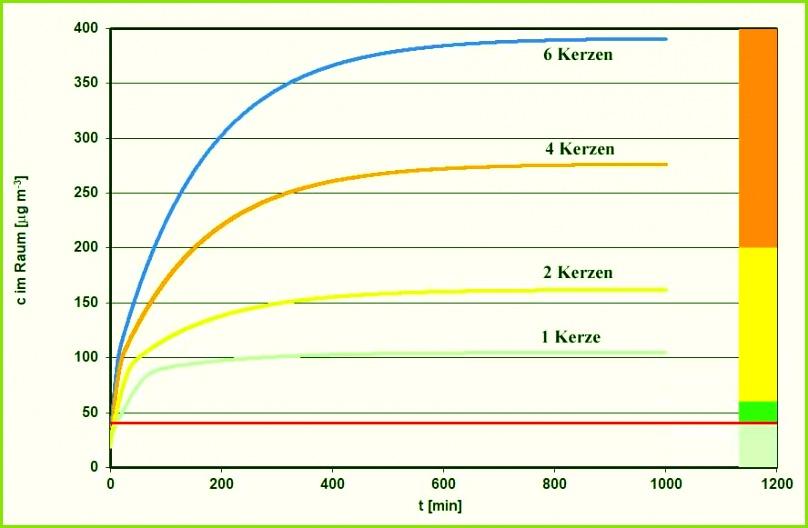 Hellgrün Zulässiger Konzentrationsbereich auf der Straße Dunkelgrün Zulässig für Innenräume Gelb Bereich unterhalb des 1 Stunden Grenzwerts für