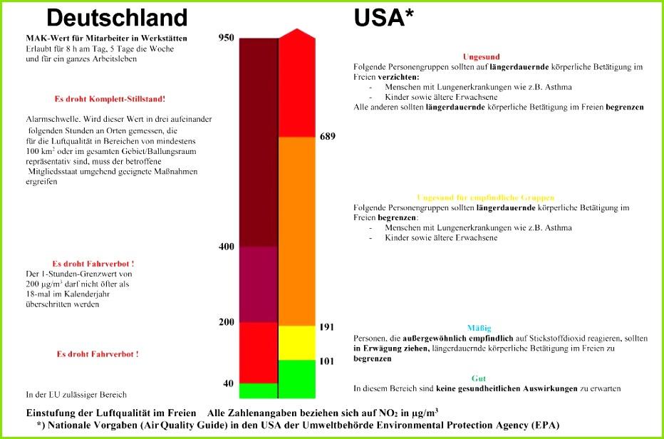 Aktuelle Vorgaben und daraus abgeleitete Handlungsanweisungen für Gehalte an NO2 in der Außenluft in der EU links sowie in den USA Grafik Autor
