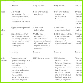 Overview of collaborative ontology engineering methodologies