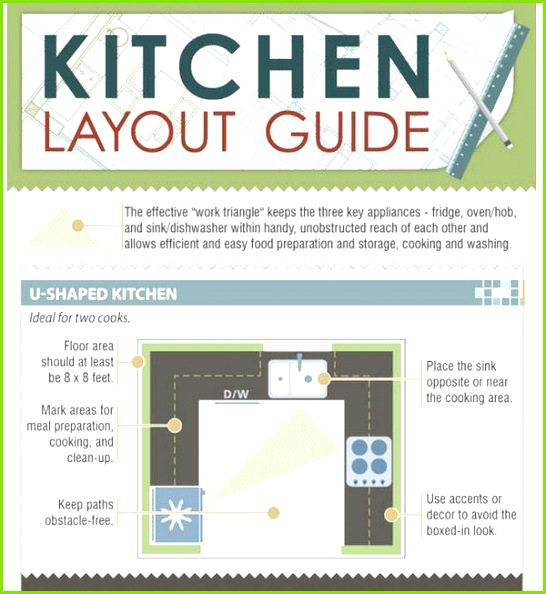 design kitchen layout How to Choose a Kitchen Layout Based on the Fridge Oven Sink Work Triangle [Infographic]