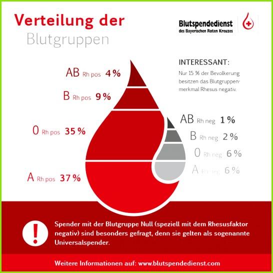 Wenn Du anderen Menschen mit Deiner Blutspende helfen willst komm zu einem unserer nächsten Blutspendetermine in Deiner Nähe
