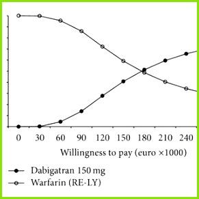 Monte Carlo simulation acceptability curve for edoxaban 30 mg od a edoxaban