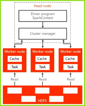 Spark cluster architecture