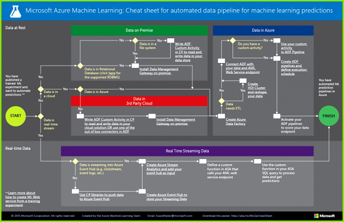 Microsoft Azure Machine Learning Studio Capabilities Overview