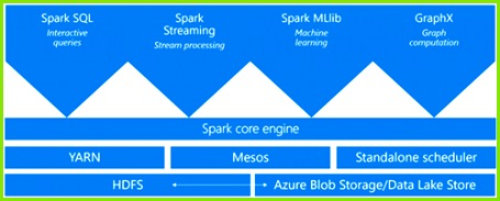 Spark a unified framework