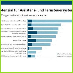 Abbildung 9 Potenzial für Smart Home in Deutschland Quelle BITKOM s o