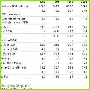 5 Macroeconomic indicators 1980 2009 selected years