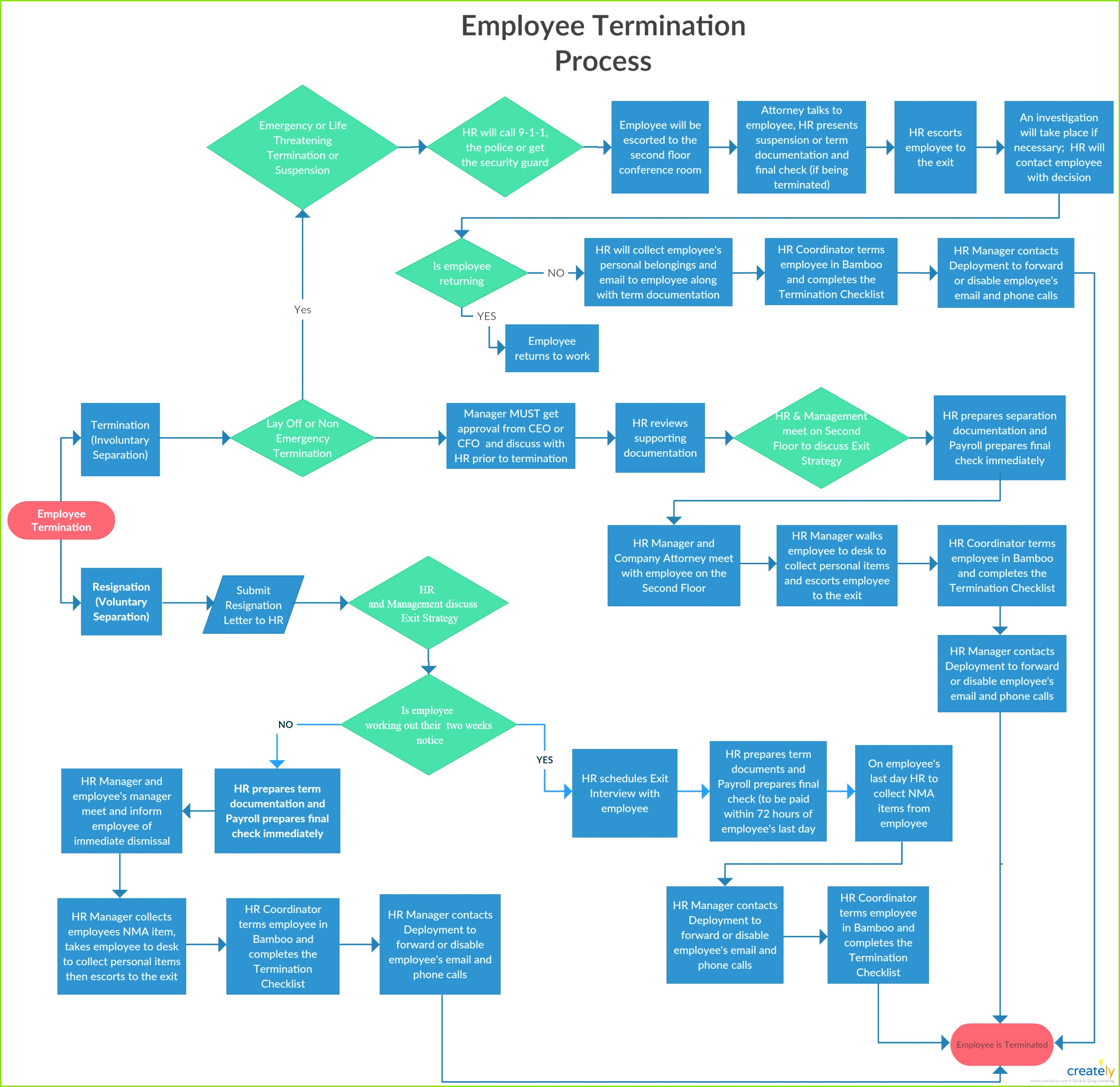 chart lets everyone in an organization to understand all the steps involved in the termination process You can edit this template and create your own