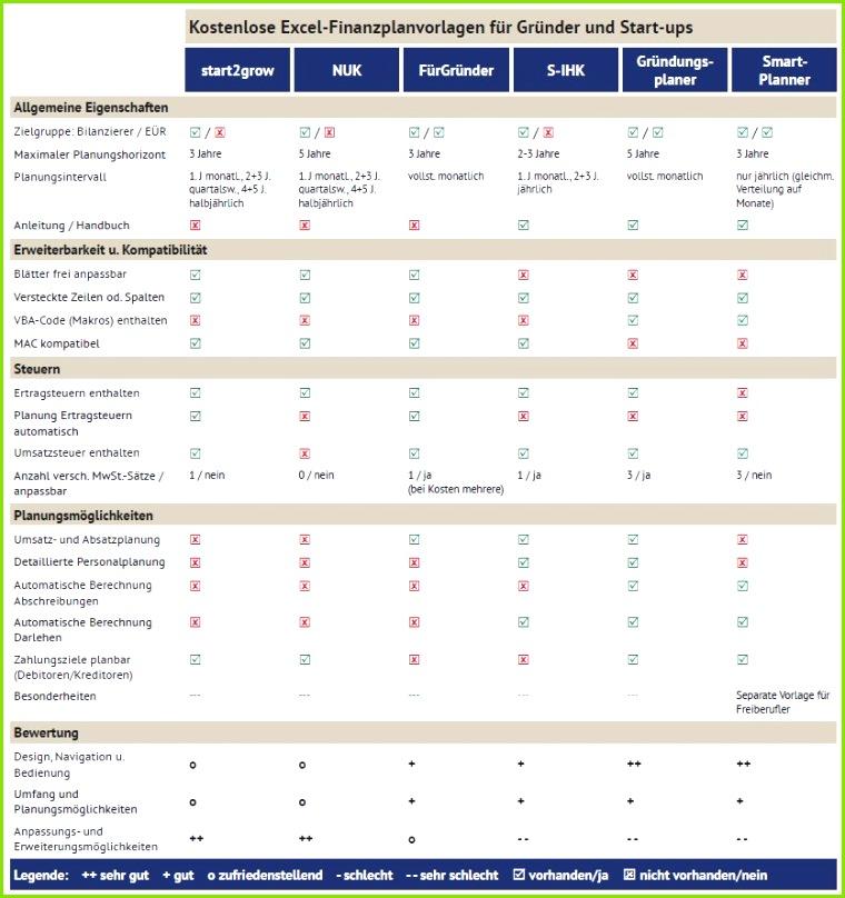 Häufigste Einschränkung Kostenlose Excel Finanzplanvorlagen