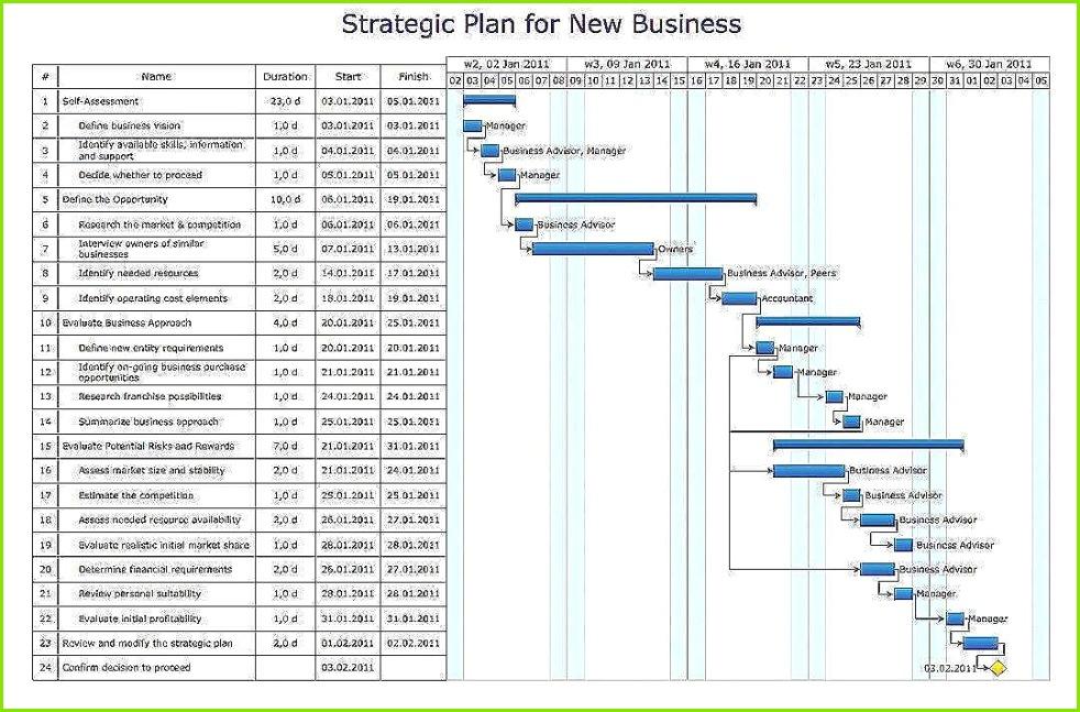 Gantt Diagramm Excel Vorlage Kostenlos Genial Free Excel Gantt Chart Template Simple Service Proposal Template