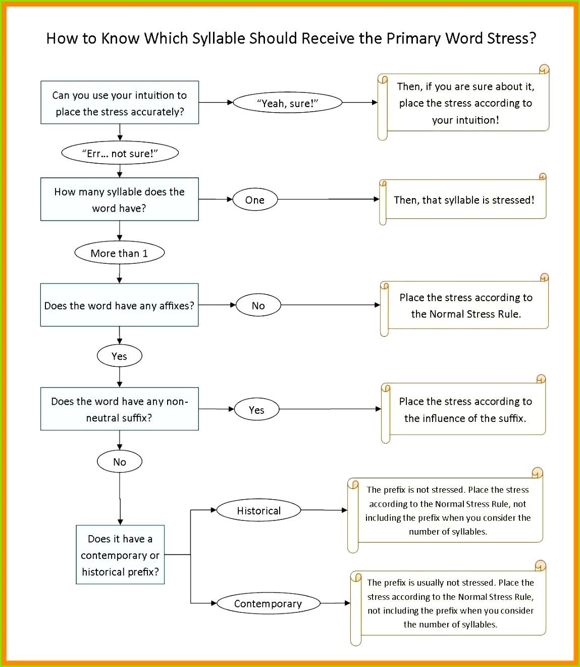 schablone fur geschaftsvorschlag letter flow chart template for