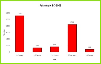bcpoisonings2002