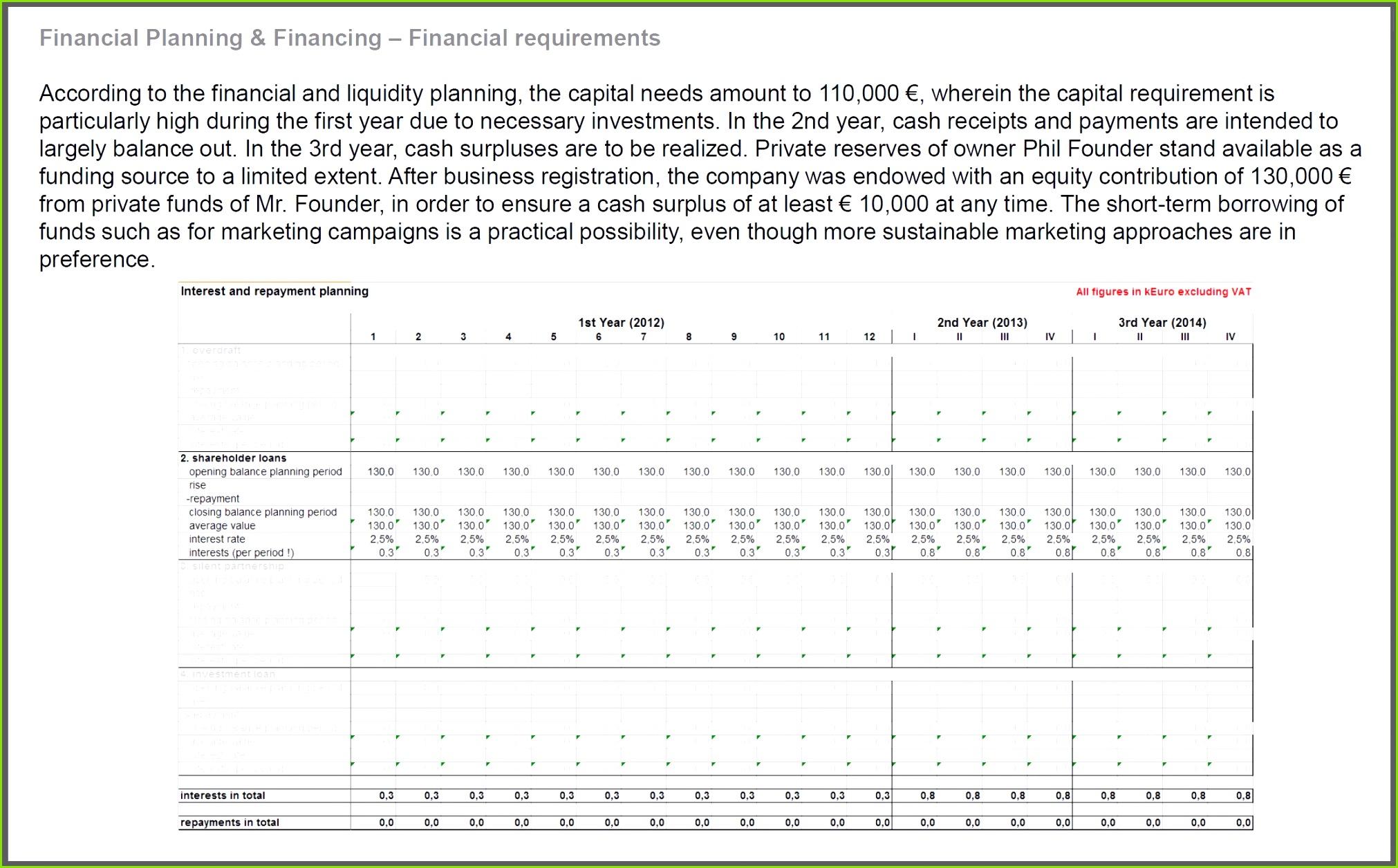 Fantastisch Investment Business Plan Vorlage Fotos Beispiel