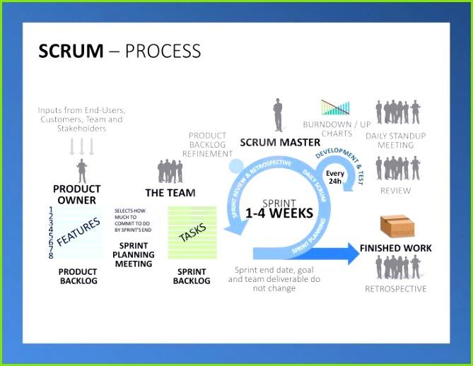 Professional Scrum PowerPoint Templates Visualize a detailed work process with our Scrum Templates for