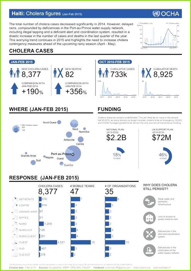 Haiti Cholera figures Jan Feb 2015 snapshot poster factsheet OCHA Visual Team portfolio