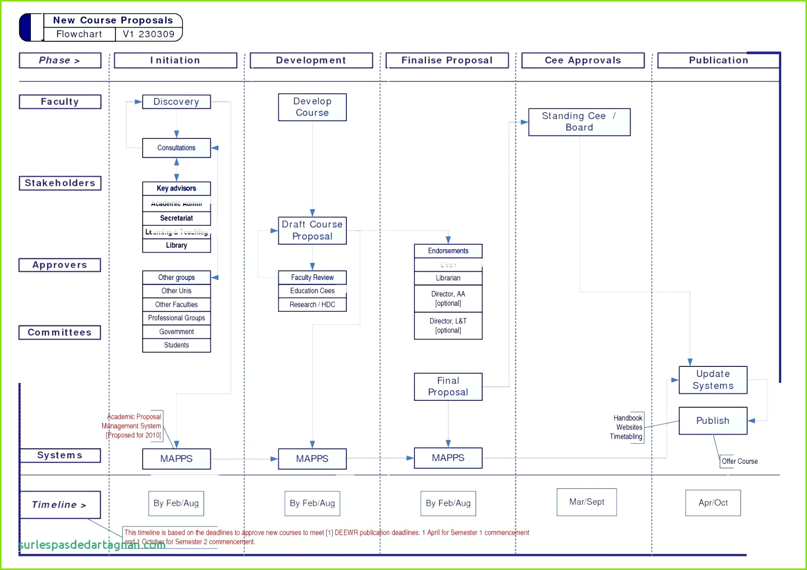 Free Business Process Mapping Template Valid Sample Flow Chart Diagram New Visio Flowchart 0d New Flow