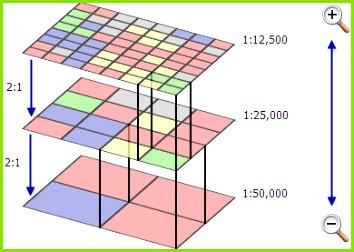 Example of pyramid pression