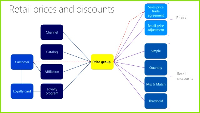 When you create price groups you should not use a single price group for multiple types of retail entities Otherwise it can be difficult to determine why