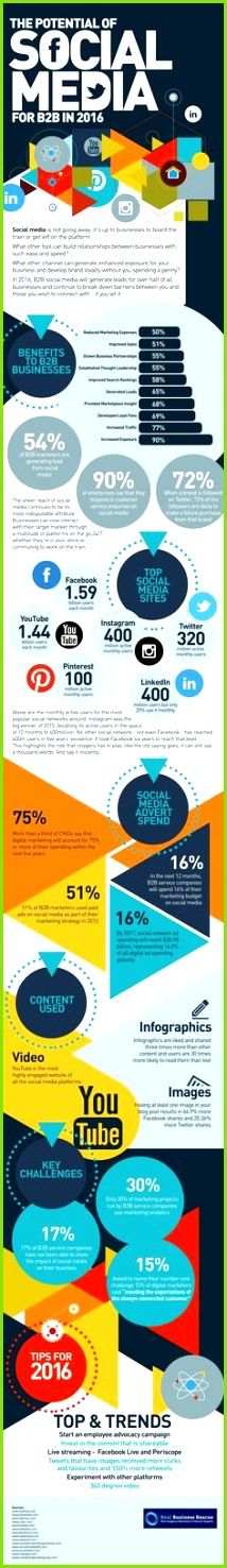 The Potential of SocialMedia for B2B in 2016 [INFOGRAPHIC]