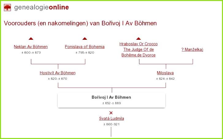 Bořivoj I Borzivoj Av Böhmen knÅ¾e ± 852 ± 889 Stamboom Homs Genealogie line