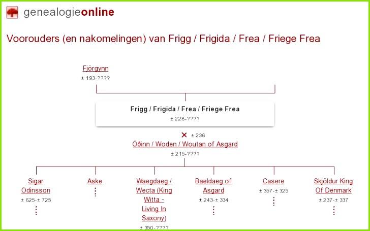Frigg Frigida Frea Friege Frigida Frea ± 228 Stamboom Homs Genealogie line