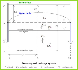 Groundwater flow equation[edit]