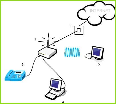 1 Internetová přpojka 2 sÅ¥ov½ prvek např DSL modem s WiFi routerem nebo jen WiFi router u jin½ch typů připojen 3 VoIP telefon