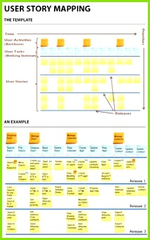 User Story Mapping Template for product feature releases