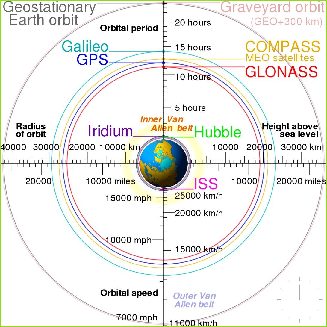 1200px parison satellite navigation orbitsg