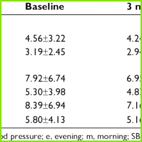 Fimasartan for independent reduction of blood pressure variability in mild to moderate hypertension