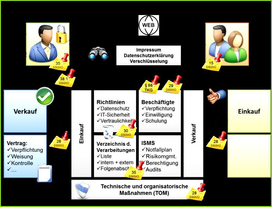 übersicht der notwendigen Maßnahmen zur Datenschutz Zertifizierung für Auftragsverarbeiter