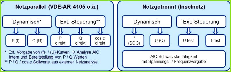 Steuerung AIC deutsch