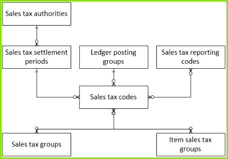 For every sales tax that a pany must account for a sales tax code must be defined A sales tax code stores the tax rates and calculation rules for the