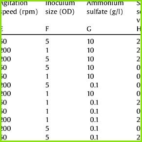 matrix with experimentally obtained dehalogenase activity response values by Yarrowia lipolytica