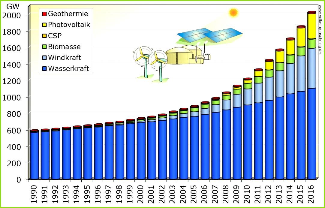Weltweit installierte regenerative Kraftwerksleistung