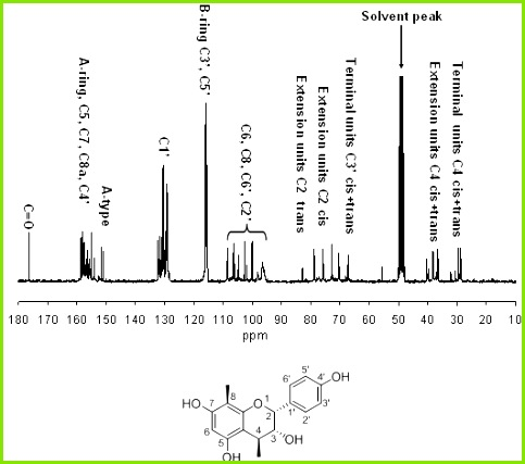 Room temperature 75 MHz 13 C NMR spectrum of proanthocyanidins from the rhizomes of Selliguea