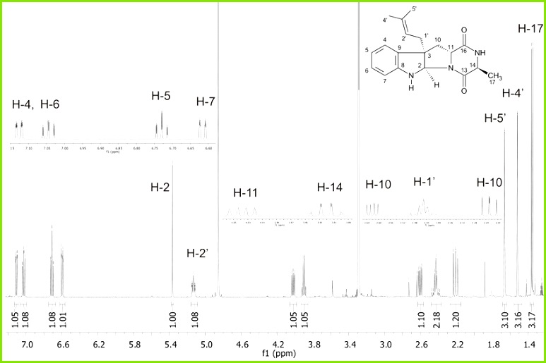 Figure S8 1 1 H NMR spectrum of cyclo C3 dimethylallyl