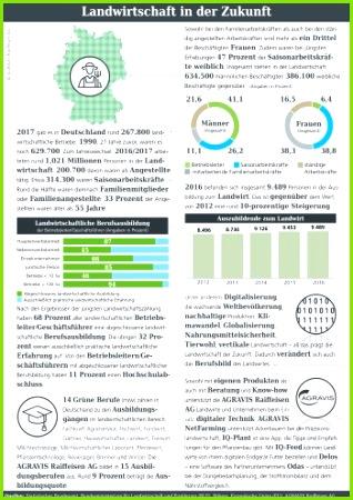 Infografik des Monats zum Thema Landwirtschaft in der Zukunft