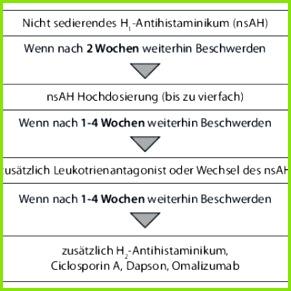 Abb 1 7 Stufenschema zur Therapie der chronisch verlaufenden Urtikaria