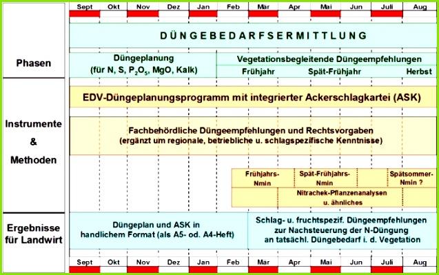 2 3 1 Beratung zur Düngung Abb 9 Werkzeuge zur Steigerung der Düngeefizienz und