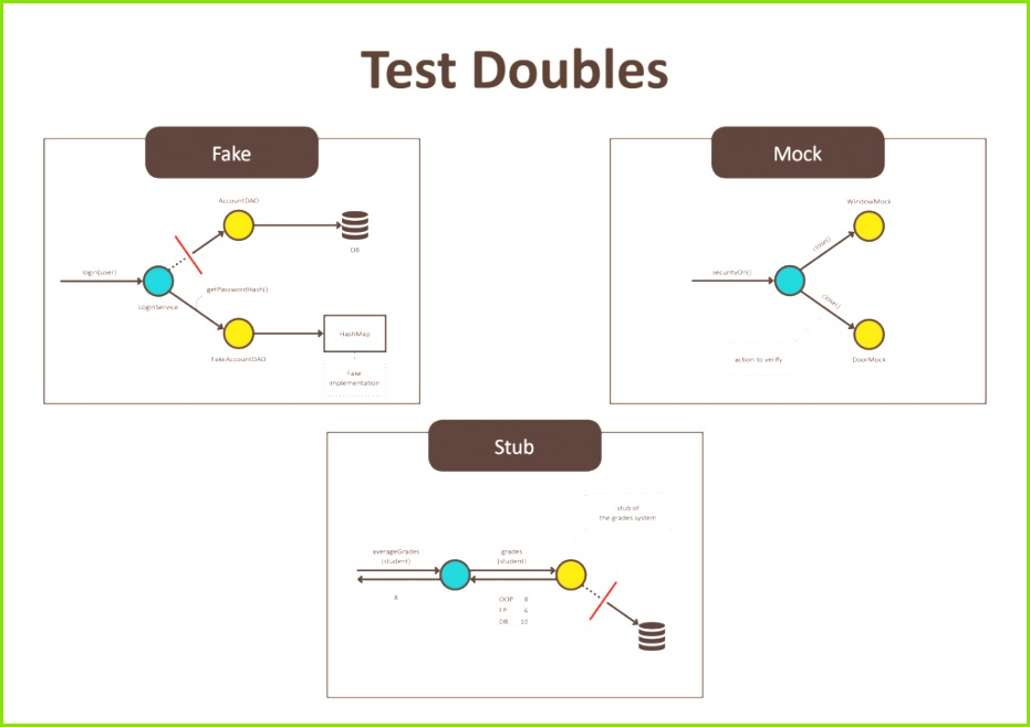 In this article I will describe three implementation variations of testing doubles Fake Stub and Mock and give you examples when to use them